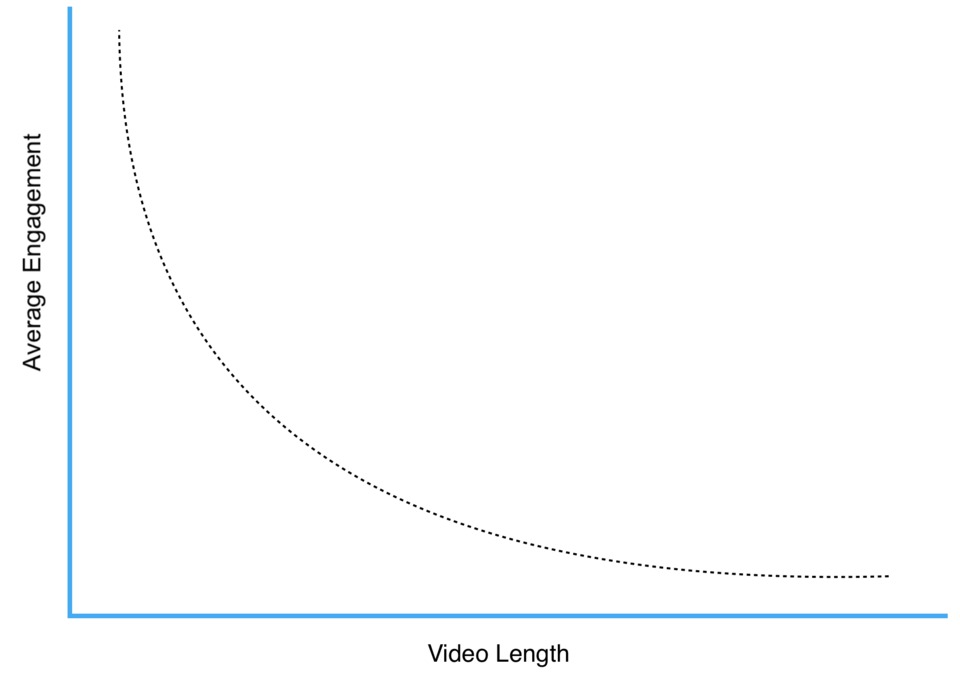 The impact of video length on viewer engagement
